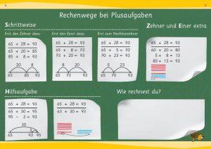 Zahlenbuch aktuell, Poster Rechenwege bei Plusaufgaben